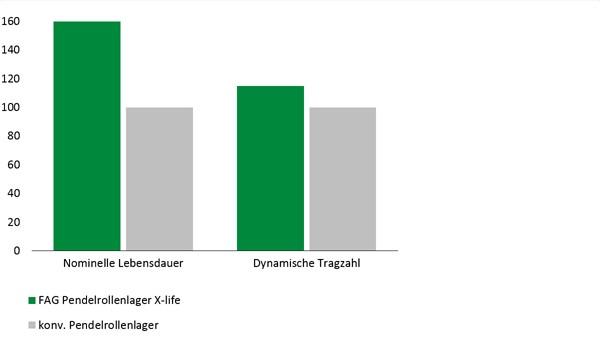 Diagram: Toradede sfæriske rullelejer E1 i X-life kvalitet