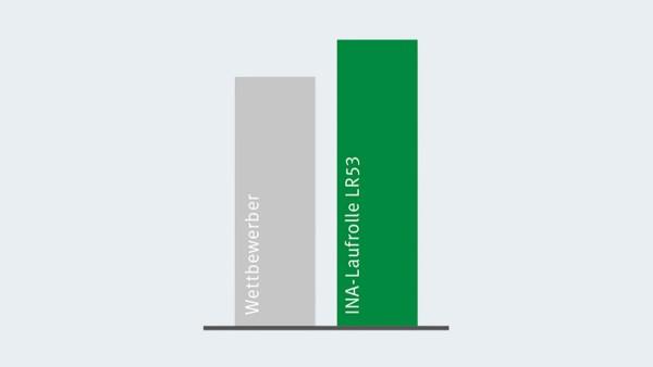 Sammenligning af det dynamiske bæretal i X-life løberuller med nærmeste konkurrent
