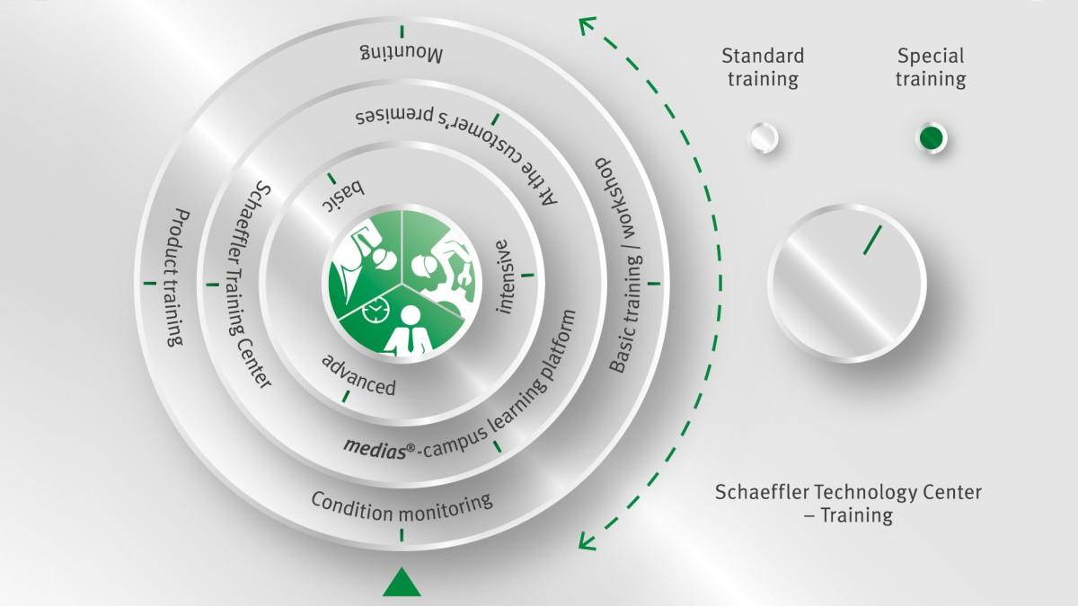 Kursusprogram på Schaeffler Technology Center – Training