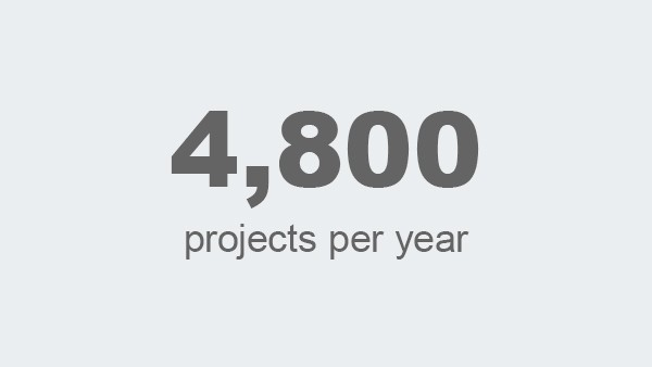 projects per year